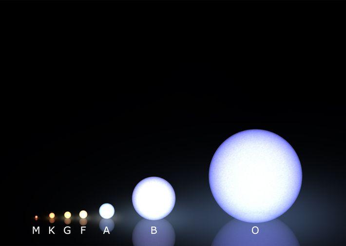 Existem estrelas numa ampla diversidade de massas, temperaturas e luminosidades, e são designadas por letras maiúsculas. ...