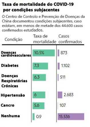 FONTE: Organização Mundial de Saúde