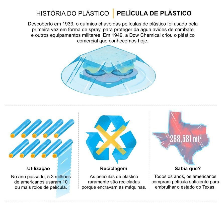 FONTES: MORE RECYCLING; U.S. PACKAGING AND WRAPPING; HARVARD BUSINESS REVIEW; STATISTA; CLEAN AIR COUNCIL