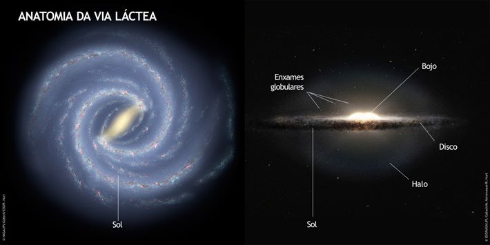 Concepção artística da Via Láctea. À esquerda, a Galáxia aparece vista de cima, perpendicularmente ao disco, ...