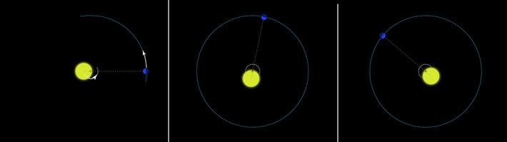 Este diagrama pretende evidenciar, de modo exagerado, o movimento da estrela sob o efeito da atração ...