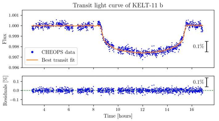 Curva de luz de um dos primeiros trânsitos observados já com o telescópio CHEOPS, o do ...