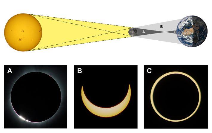 Esquema Eclipse
