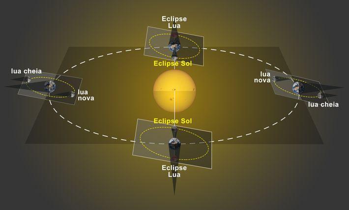 Quando a fase de lua nova ocorre fora da linha dos nodos, a sombra da Lua ...