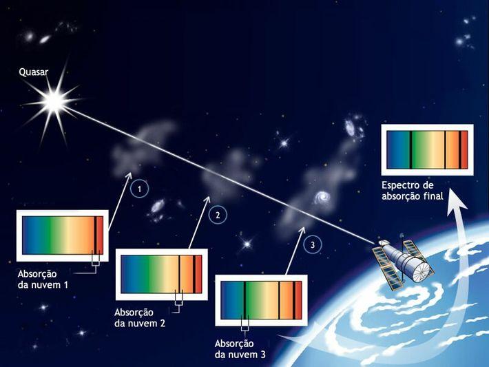 Luz de um quasar distante a passar através de várias nuvens de gás
