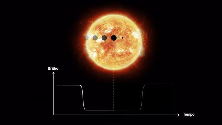 Planeta a transitar diante da sua estrela anfitriã