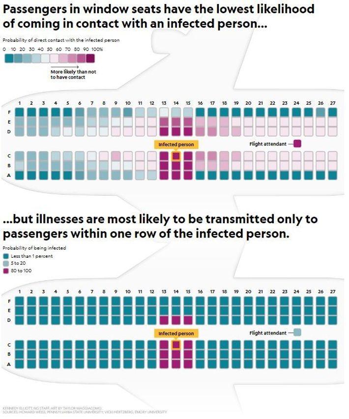 Passageiros sentados à janela têm menor probabilidade de estar em contacto com uma pessoa infectada. As ...