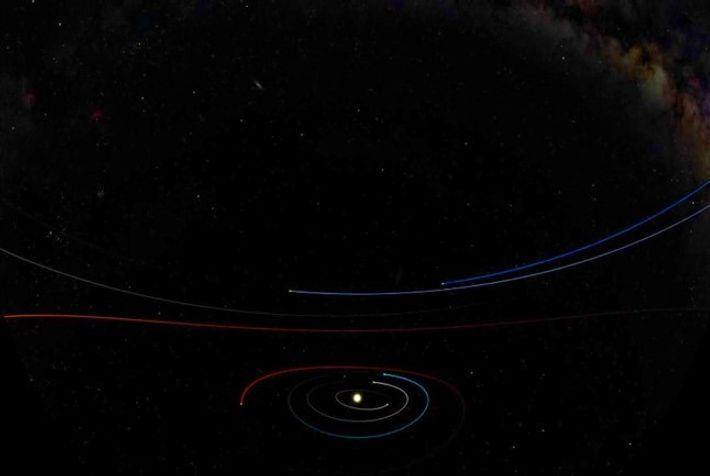Planetas a orbitar o Sol