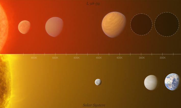 Comparação do sistema planetário L98-59 com o Sistema Solar interior