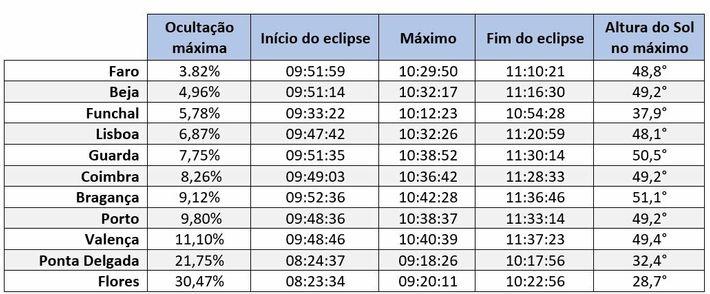 Detalhes de observação do Eclipse de 10 de junho de 2021