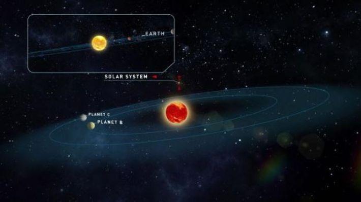 Esta ilustração mostra a estrela de Teegarden e as órbitas prováveis dos planetas recém-descobertos. O nosso ...