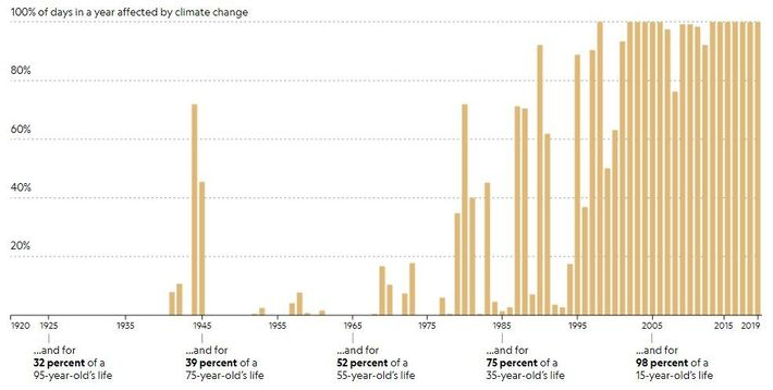 As mudanças climáticas alteraram o clima global durante quase toda a vida de qualquer pessoa com ...